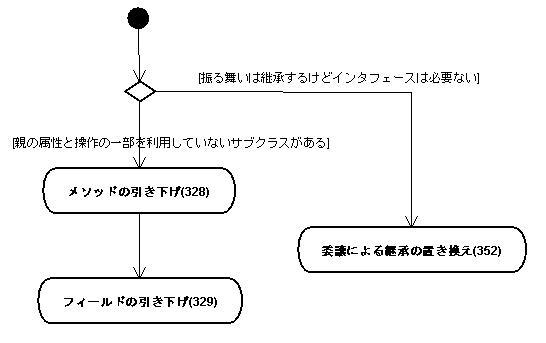 http://www.objectclub.jp/technicaldoc/refactoring/jpg/smell21.jpg